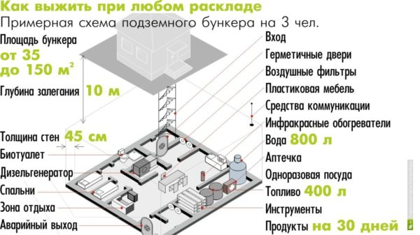 Проект бомбоубежища