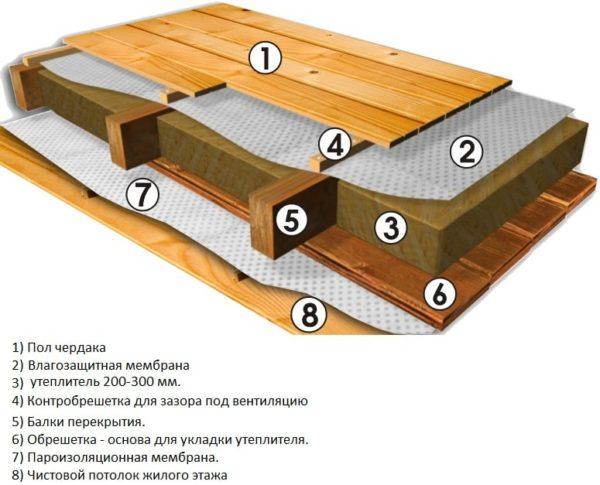 Пирог потолка с холодным чердаком